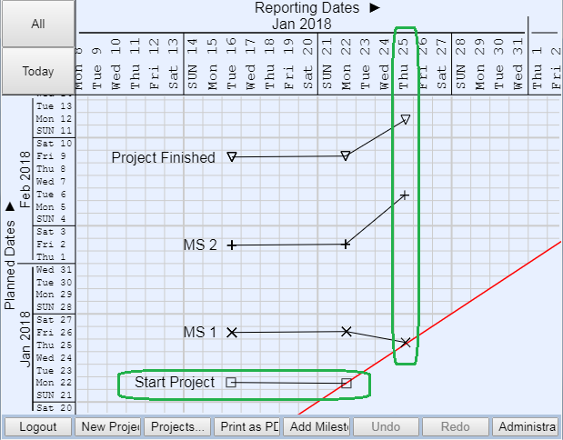 Milestone Trend Analysis. Middle of Project